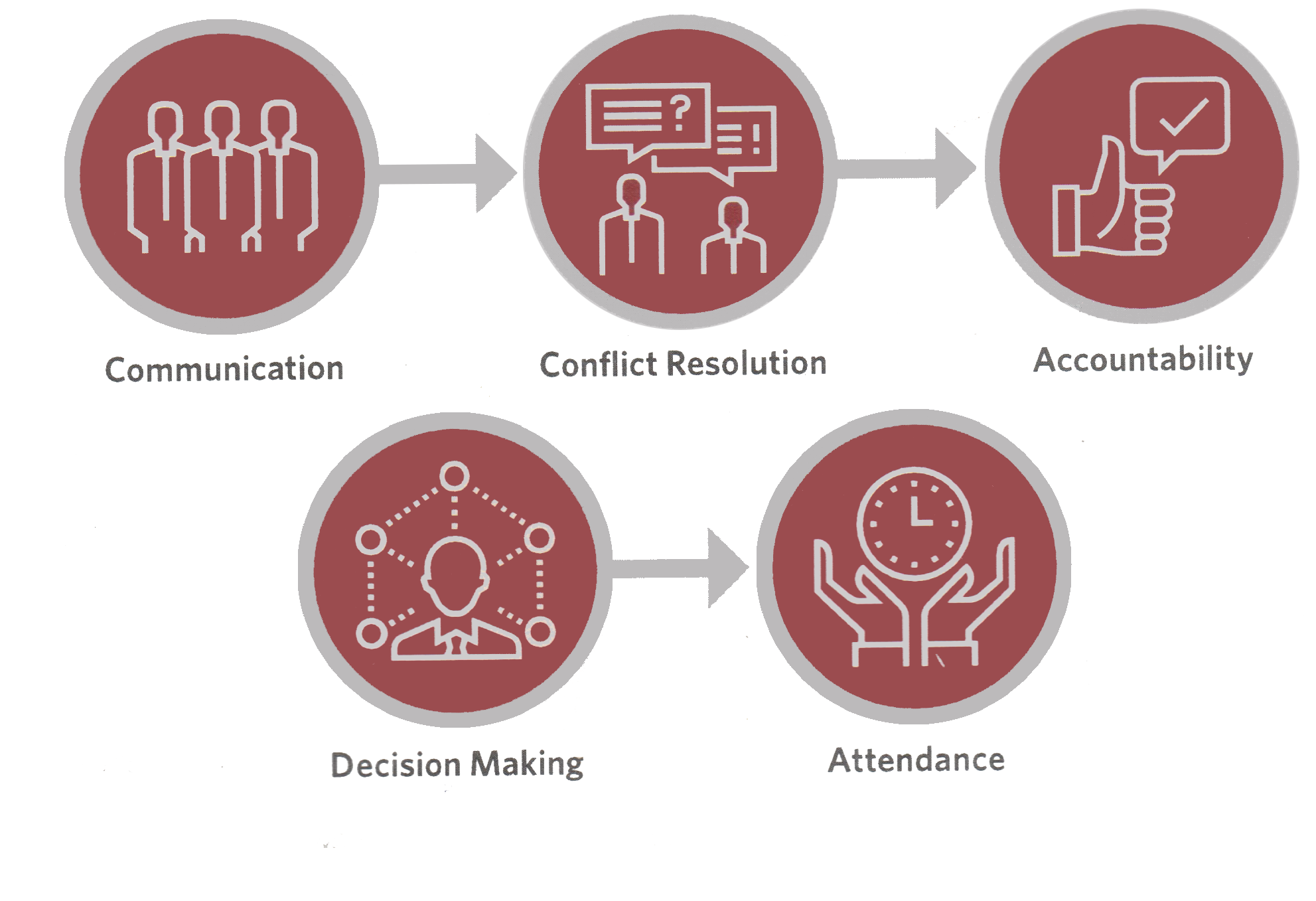 conflict resolution, making your team great, building a great business,